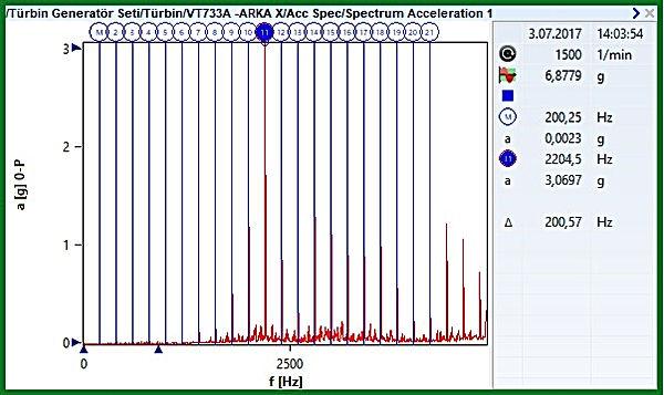 11950 RPM hız altında türbin yatağı İvme Spektrumu