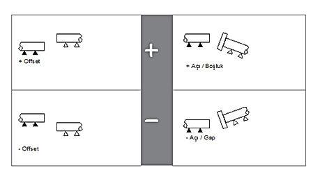 şaftta offset, açı ve boşluk nasıl olur?