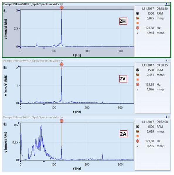 pompa 1 motor ön yatağındaki toplam değer titreşim seviyeleri