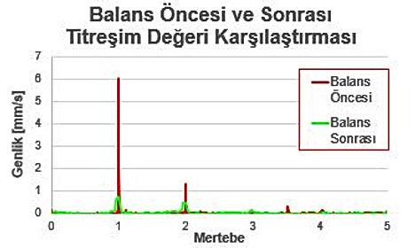 balans öncesi ve sonrası titreşim değerleri