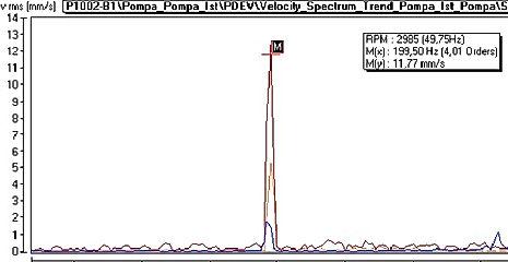 PDEH-Hız Spektrumu 2