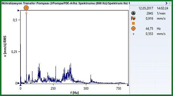 PDEA Hız Spektrumu / 12.05.2017 tarihli ölçüm