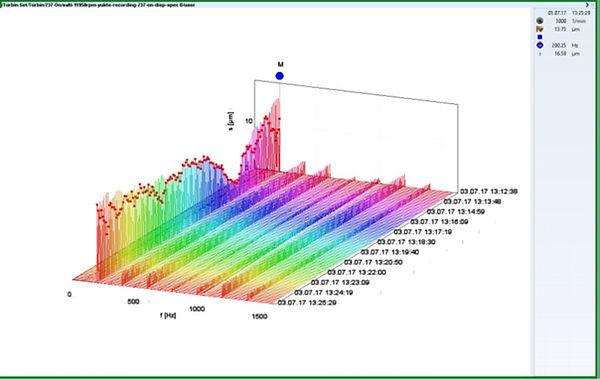 737-B yatağı Cascade grafiği. Grafik zamana bağlı olarak elde edilmiş deplasman spektrumlarını göstermektedir.