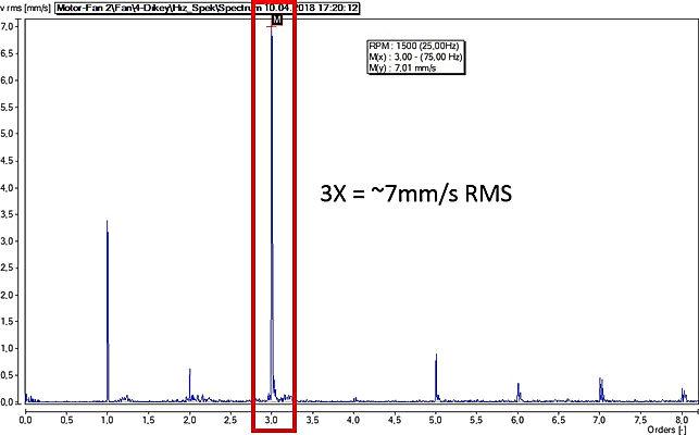 Yüksek kuvvetler sonucunda oluşan lineer olmayan titreşim karakteristiği. Titreşimin maksimum genliğe ulaştığı frekans 3X=75Hz