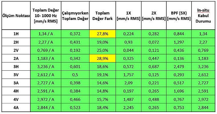 Pompa 3'de yapılan ölçümler ve ISO 10816-7 standardına göre karşılaştırmalı sonuçları