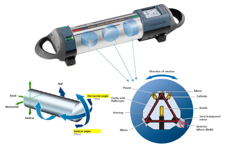 Paralign merdane hizalama cihazı çalışma prensibi