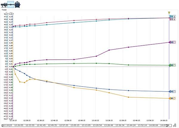 2 saatlik ölçüm süresinin ardından Live Trend ölçüm sonucu