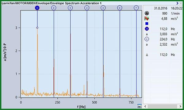 MDE-H Zarf Spektrumu