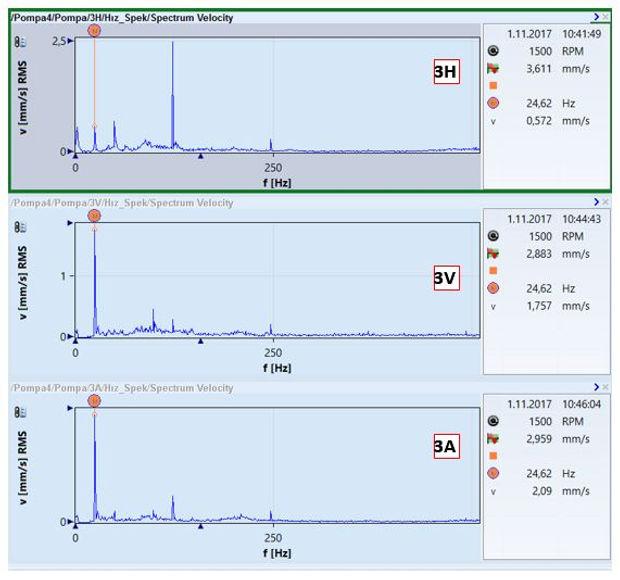 pomp 4 motor yatağı titreşim spektrumları