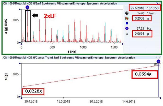 MNDEH Zarf Spektrumu / Trend Değişimi