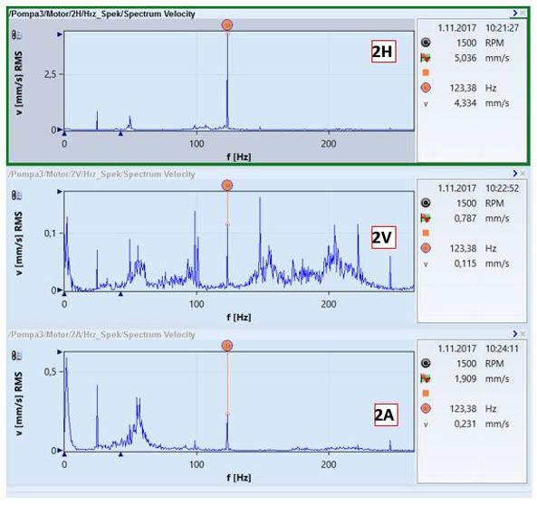 pompa 3 arka yatağı titreşim spektrumları