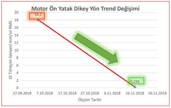 motor ön yatak dikey yön trend değişimi
