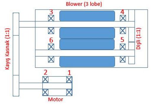 blower titreşim ölçüm nokaları