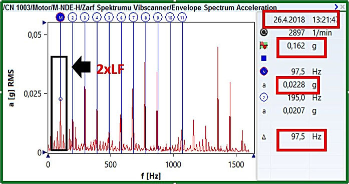 MNDEH Zarf Spektrumu / 26.04.2018 tarihli ölçüm