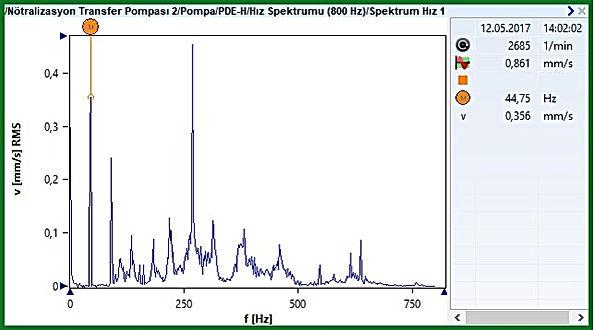 PDEH Hız Spektrumu / 12.05.2017 tarihli ölçüm
