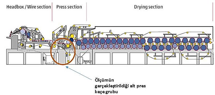 kağıt üretim valsleri keç grubu