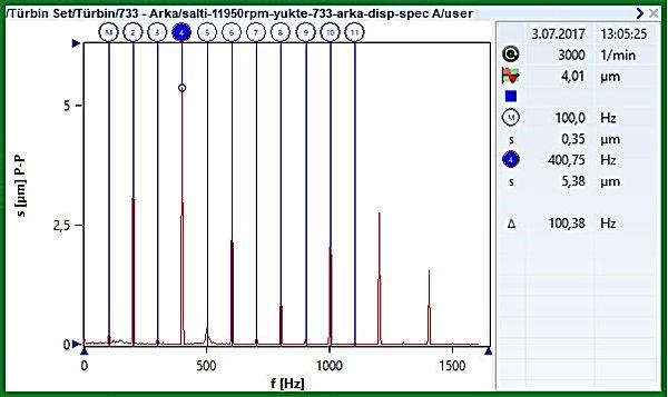 11950 RPM hız altında türbin yatağı Deplasman Spektrumu