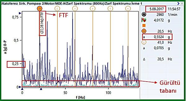 MDEH Zarf Spektrumu