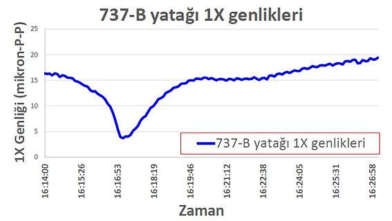 1X salınım değerlerinin zamana bağlı olarak değişimi (trendi)