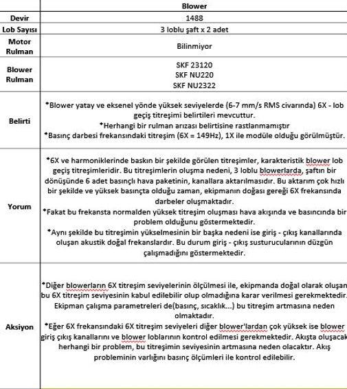blower mkaine bilgileri ve prüftechnik anliz yorumları