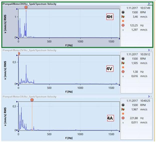 pompa 4 titreşim spektrumları