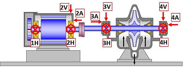motor pompa ölçüm noktaları