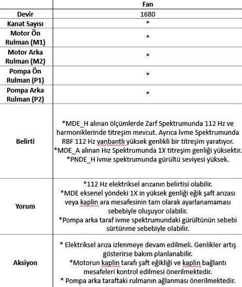 fan bilgileri ölçüm bilgileri