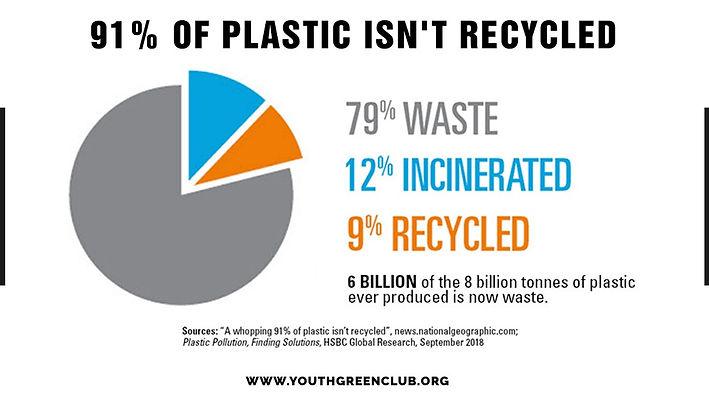 91% Plastic