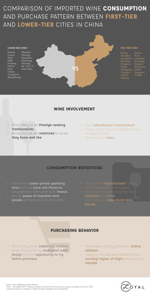 Wine Consumption Pattern In China