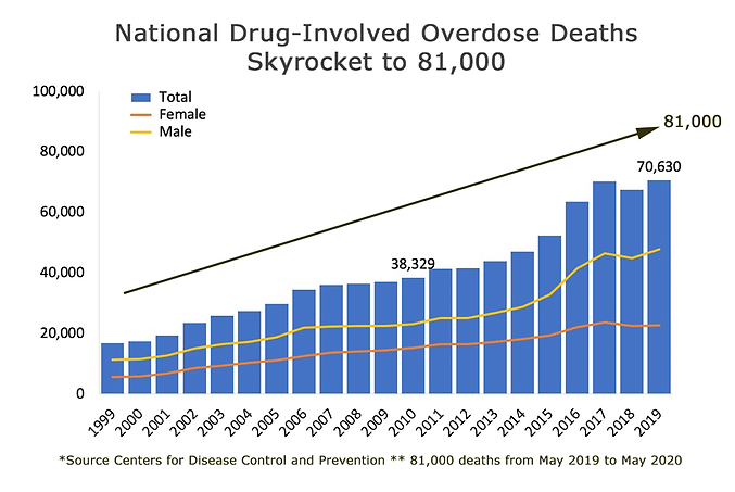 National-CDC-Graph-on-Overdose-Deaths-fo