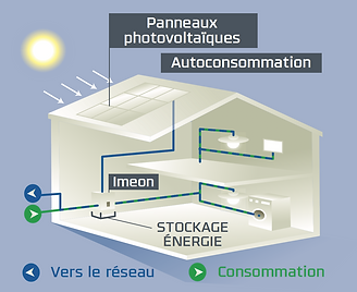Onduleur IMEON ENERGY