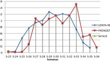 Modelo de Reposición de Inventarios para productos con demanda finita