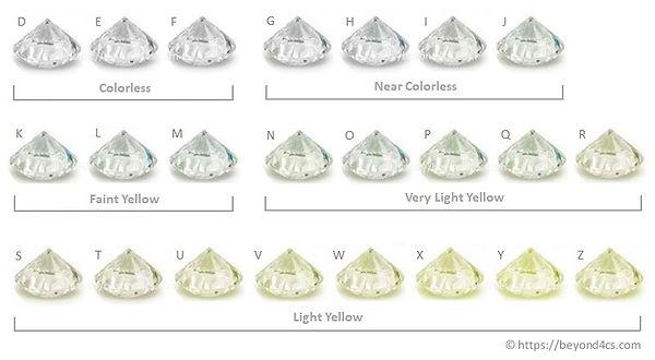 diamond-color-chart-with-example-diamond