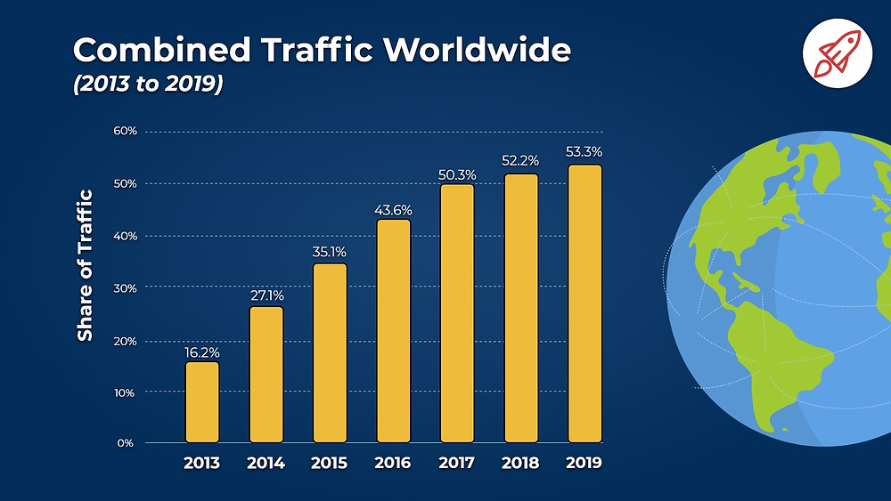 Shows combined traffic that took place from 2013 to 2019