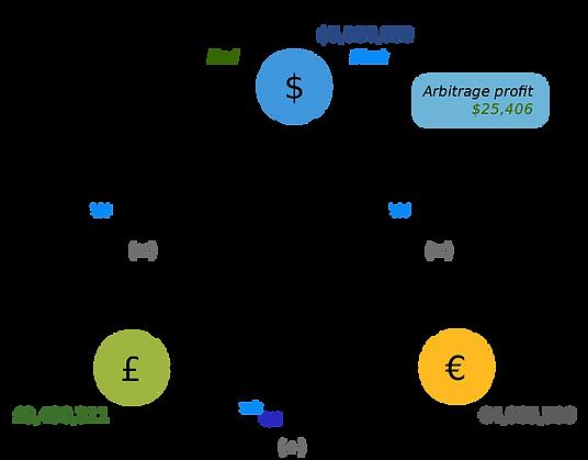 Triangular-arbitrage Visualiserung.png