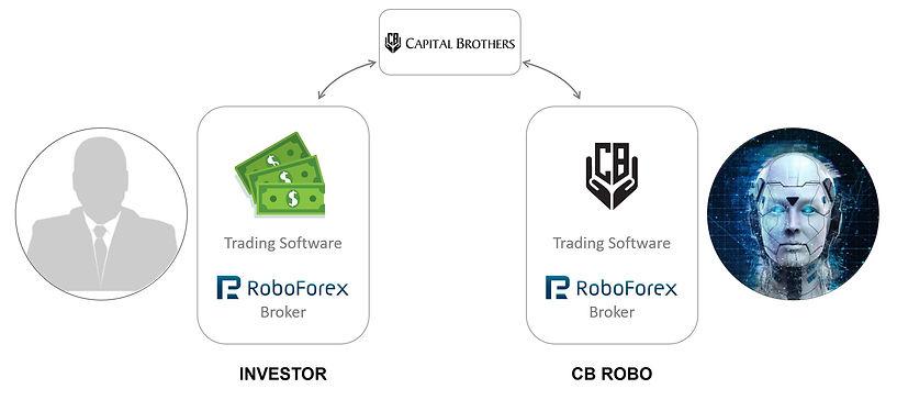 01_CB_Investprozess.JPG