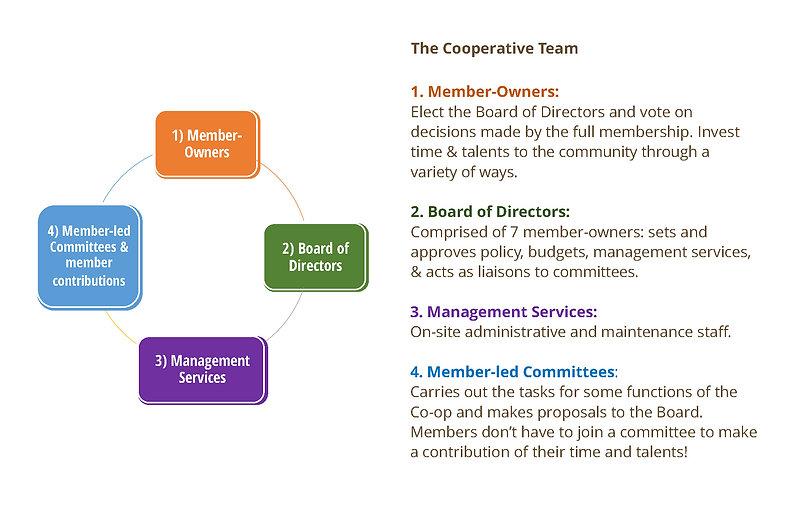 Benefits of Our Co-op _ Final.jpg