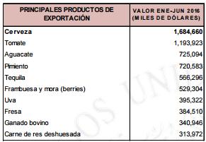 Principales productos de exportación 2016 México