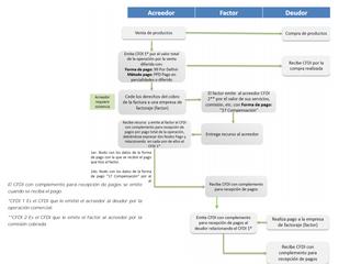 Guía completa para complemento de pagos (Actualización)
