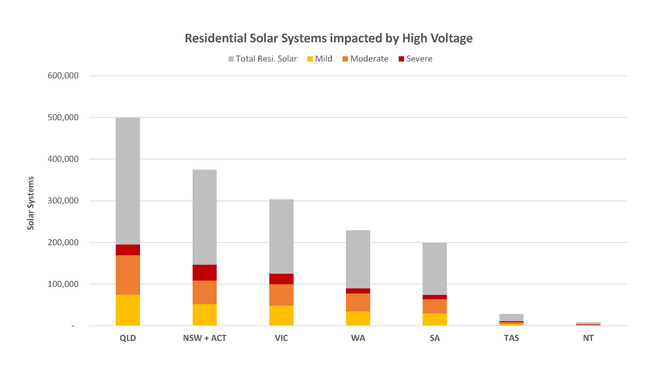 High Voltage: The real reason your solar savings don't add up