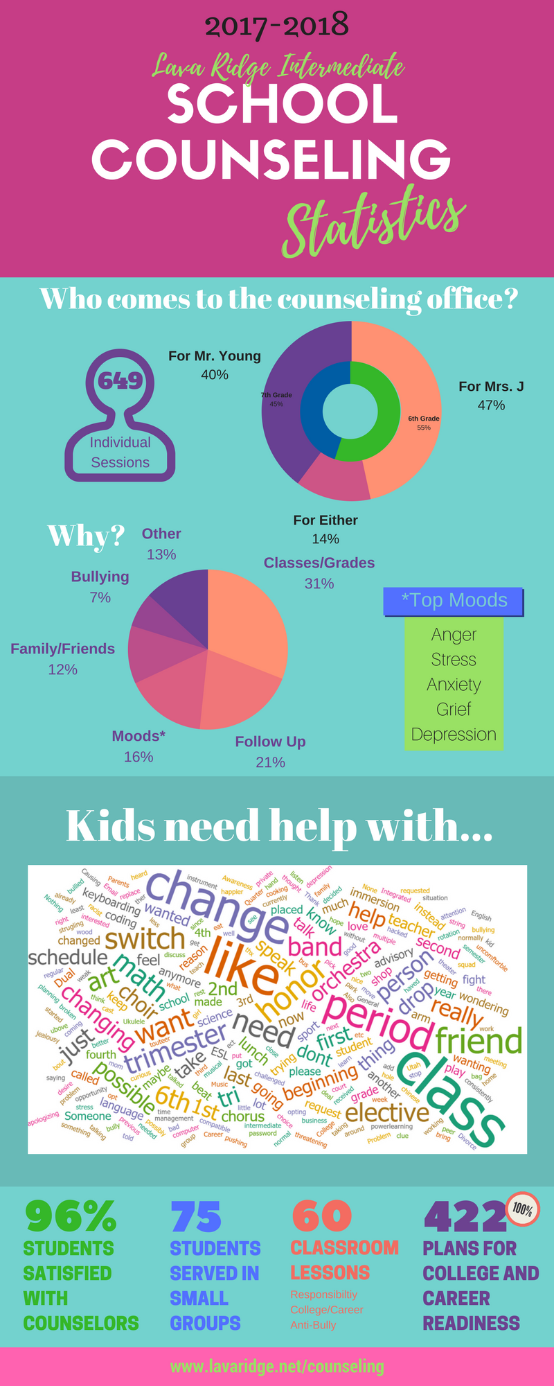 2017-2018 Counseling Stats Infographic