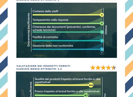 Indagine di soddisfazione della clientela (riepilogo) / Customer Satisfaction Survey (results)