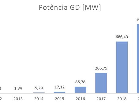 Dados sobre o mercado de Geração Distribuída
