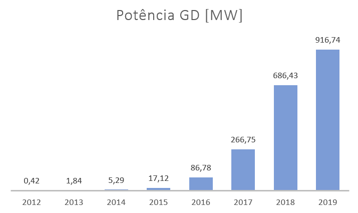 Potência instalada total em Geração Distribuída (15/05/2019)