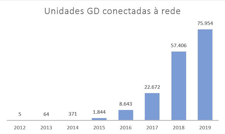 Unidades de geração distribuídas conectadas até 15/05/2019