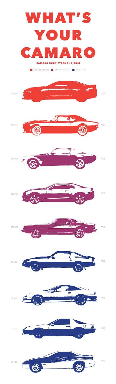 Camaro Info Graphic