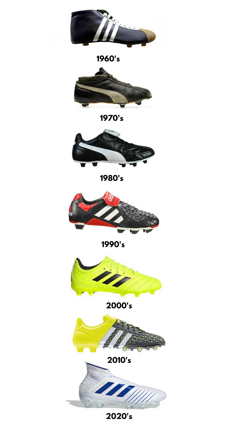 History Of Football Boots 1960-2020