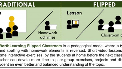 Flipping the Classroom!