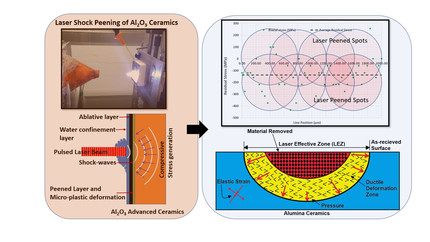 New Paper: Shock-wave Induced Compressive Stress on Alumina Ceramics by Laser Peening