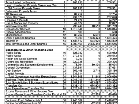 AMENDMENT OF FY2019-2020 CITY BUDGET